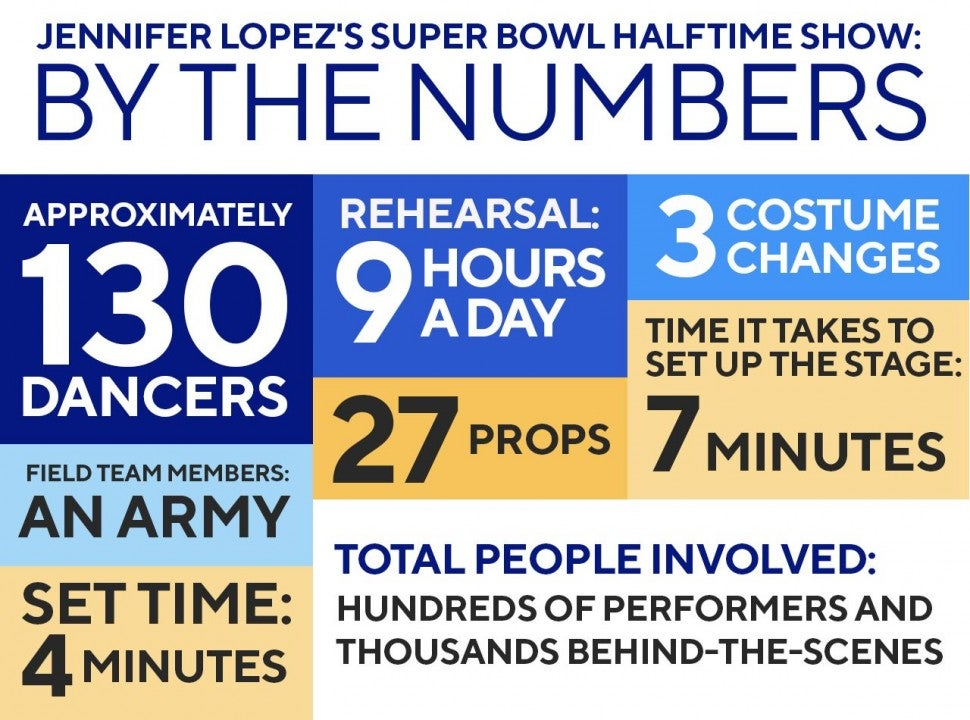 Super Bowl halftime by the numbers